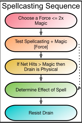 Spellcasting Sequence